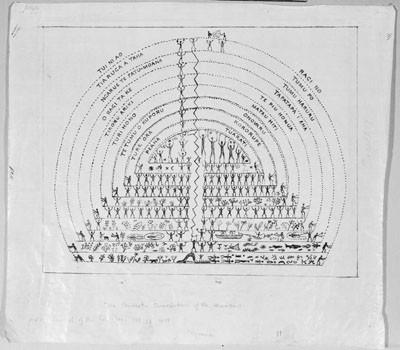Paiore : la conception paumotu des cieux (1918)